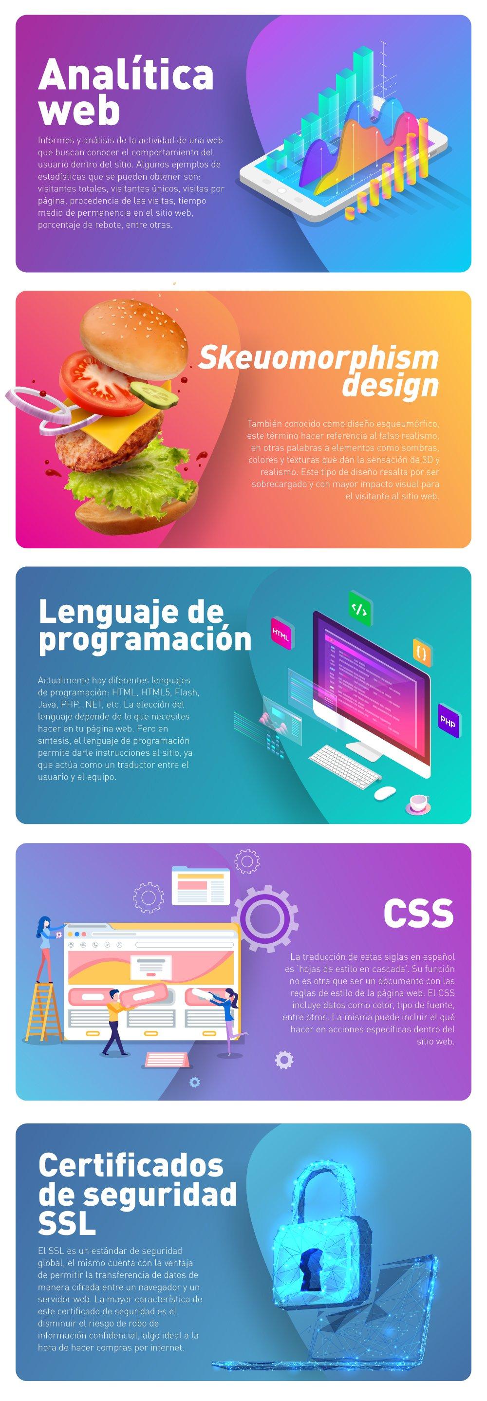 Los 5 términos más usados detrás de una página web_Info